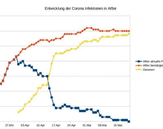Täglich aktuelle Entwicklung der Corona Fallzahlen in Alfter, Rhein-Sieg-Kreis und Deutschland